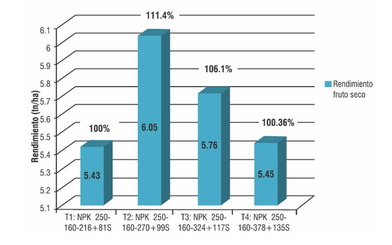 Efecto de diferentes dosis de potasio en el rendimiento de ají páprika var. Papriking en araya grande – Barranca